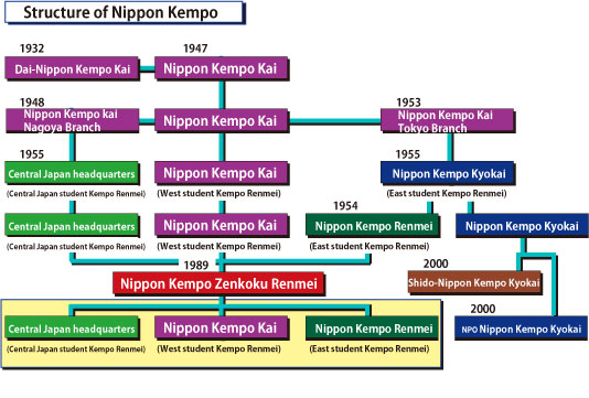 Structure of Nippon Kempo
